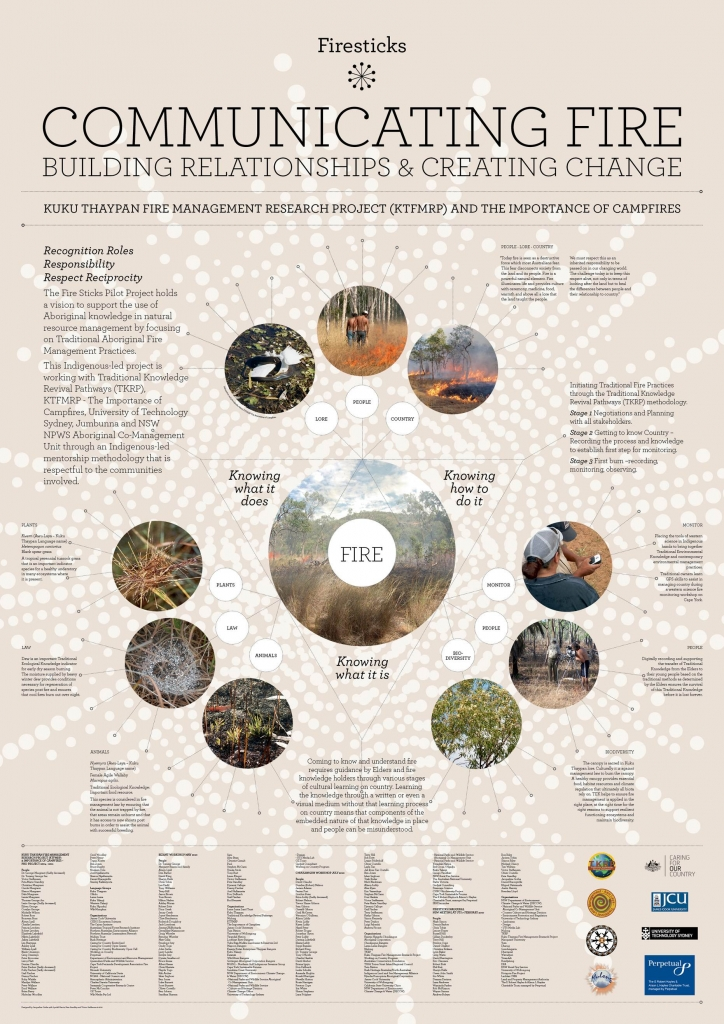 Communicating Fire: Building Relationships and Creating Change Poster